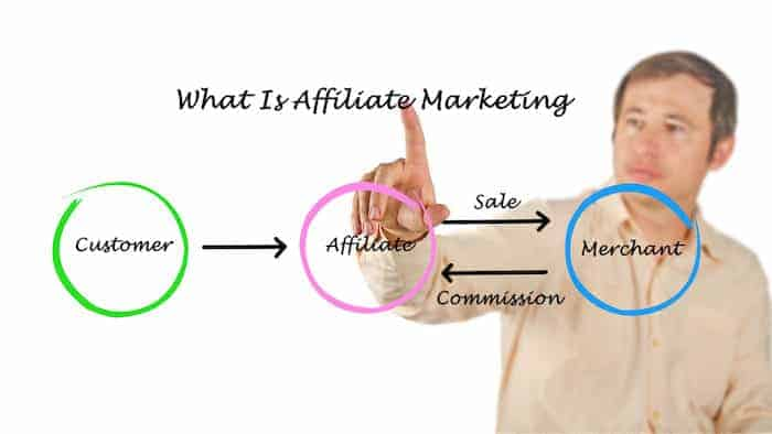 affiliate marketing for beginners course flow