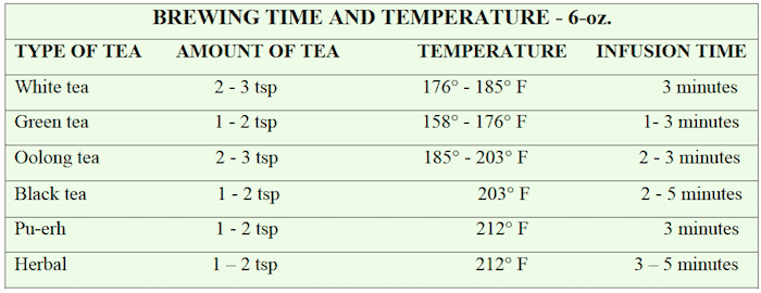 Tea Brewing Time & Temperature Chart