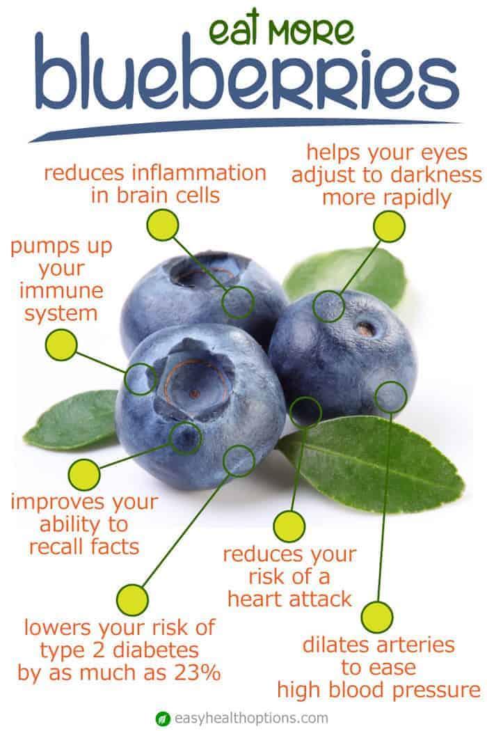 blueberry benefits diagram